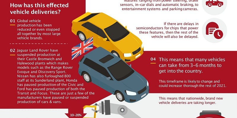 How is the semiconductor shortage effecting new cars in the UK?